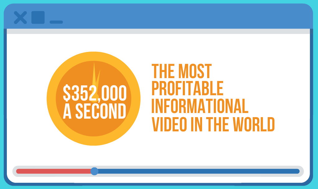 ($352,000 A Second) The Most Profitable Informational Video In the World
