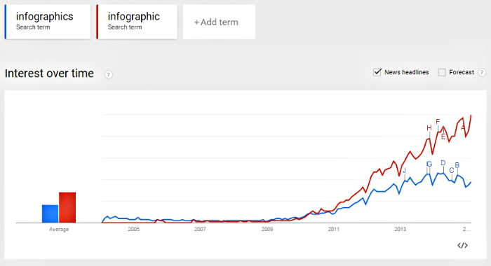 google trends infographics